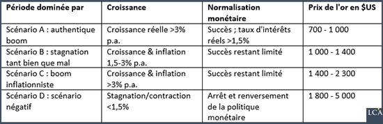 Tableau des scénarios envisagés en français