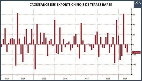 Graphique croissance exports chinois terres rares