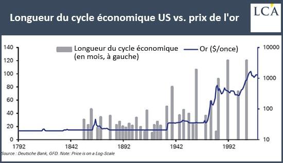 Graphique longueur du cycle économie vs prix de l'or