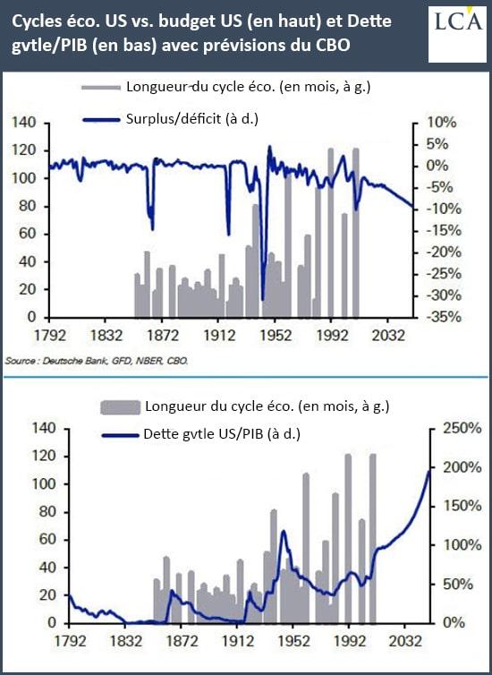graphique cycles économiques vs budget et dette gouvernementale sur PIB