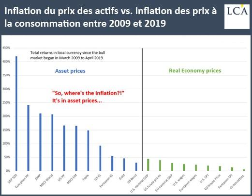 graphique inflation du prix des actifs