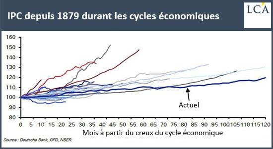 graphique inflation par cycle depuis 1879