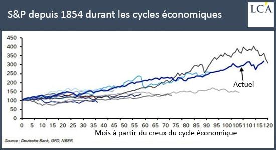 graphique S&P par cycle depuis 1854