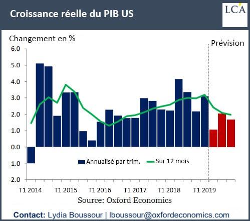 Graphique croissance réelle du PIB US