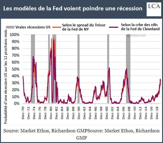 Graphique les modèles de la Fed voient poindre une récession