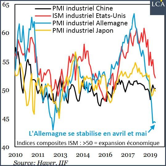 Graphique PMI et ISM chinois, américain, allemand et japonais depuis 2010
