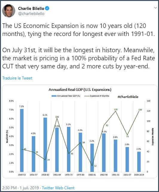 Graphique croissance PIB US