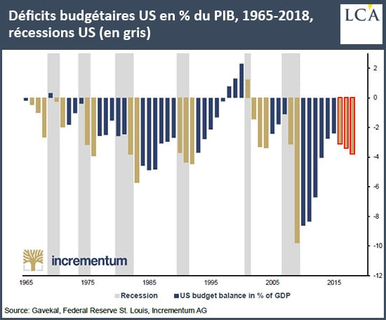 Graphique déficit budgétaire US depuis 1965
