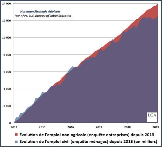 graphique évolution de l'emploi non-agricole et de l'emploi civil