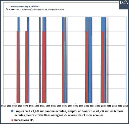 Graphique emploi et récessions aux USA
