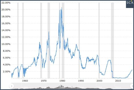 Graphique taux d'intérêt directeur de la Fed depuis 1957