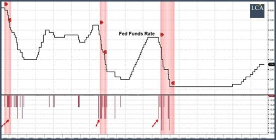Graphique taux directeur de la Fed depuis 2015