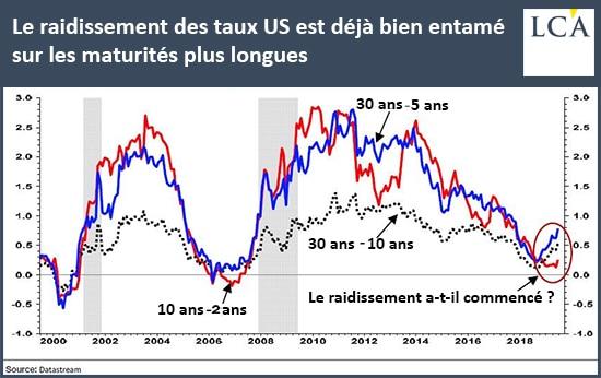 Graphique raidissement des taux US