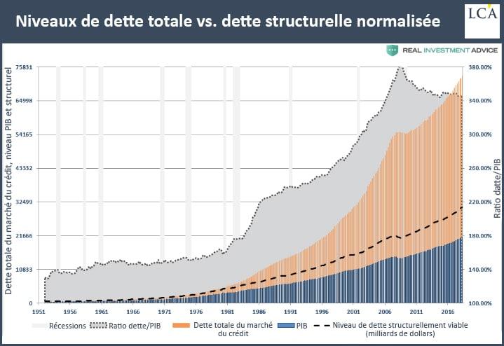 Graphique niveau de dette