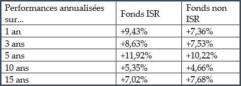 Tableau des performances des fonds ISR et non ISR