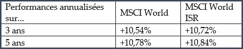 Performances fonds MSCI World et MSCI World ISR