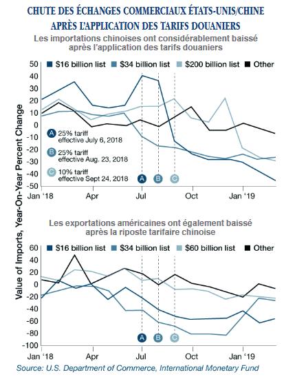 Graphiques chute des échanges commerciaux USA-Chine