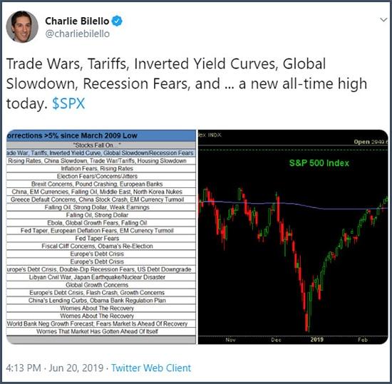 Tweet Charlie Bilello guerres commerciales, droits de douane, courbes de rendement inversées, ralentissement mondial, peur de récession, et un nouveau record sur le S&P aujourd'hui