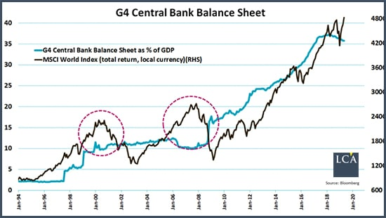 Graphique bilan des 4 plus grandes banques centrales face à un indice boursier des pays développés