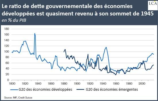 Graphique ratio de dette gouvernementale