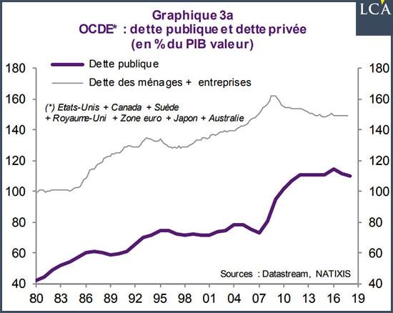 Graphique dette publique et privée dans les pays de l'OCDE