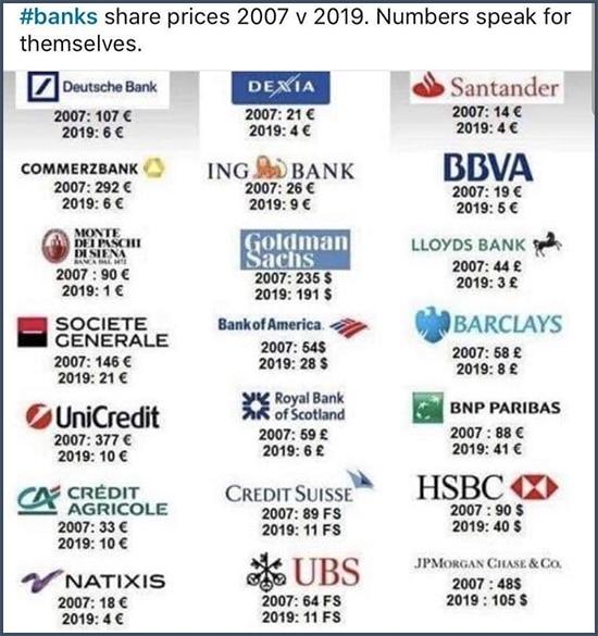 Cours d'action de banques en 2007 et 2019