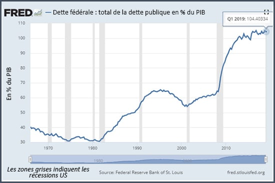 Graphique totale de la dette publique en % du PIB
