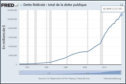 Graphique dette publique total en millions de dollars