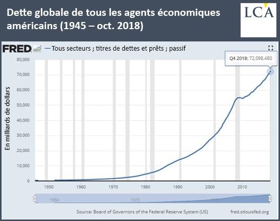 graphique dette globale de tous les agents économiques américains