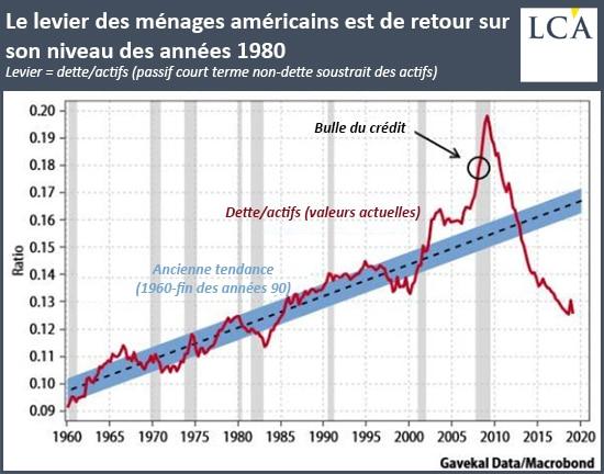 Graphique le levier des ménages américains est de retour à son niveau des années 1980