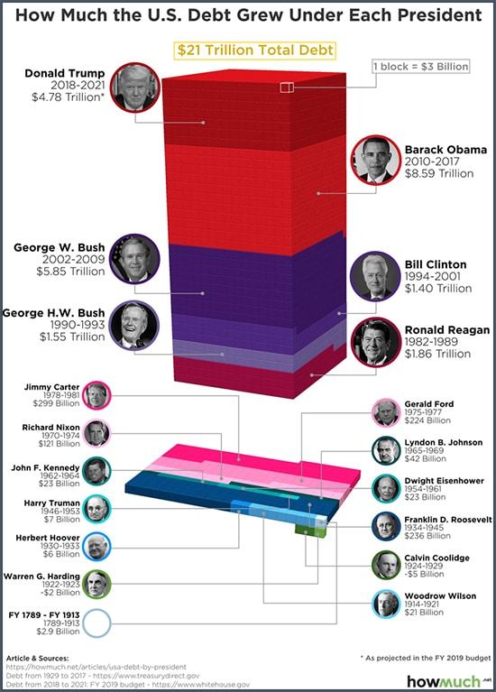 Graphique de combien a augmenté la dette sous chaque président américain