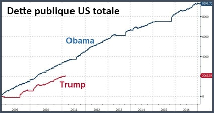 Hausse de la dette américaine sous Obama et Trump