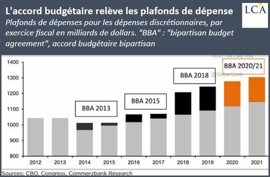 Graphique nouveau plafonds de dette avec l'accord