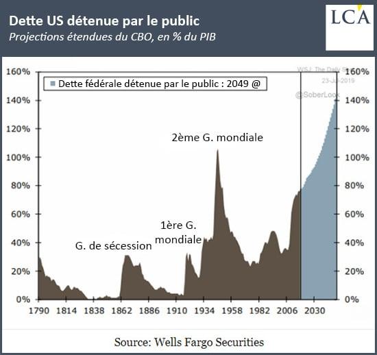 Graphique dette américaine détenue par le public