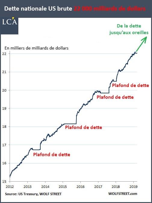 Graphique dette nationale brute américaine