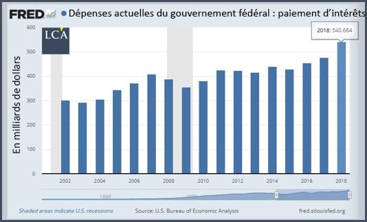 graphique dépenses du gouvernement fédéral