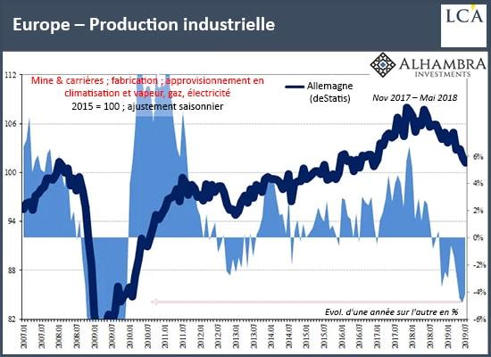 graphique production industrielle europe