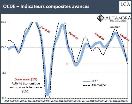 Graphique indicateurs composites OCDE