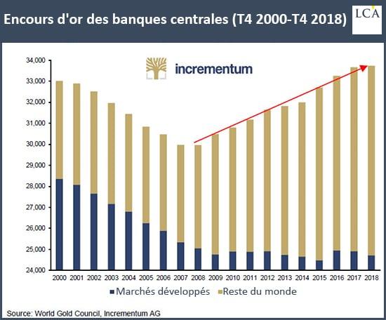 Graphique réserves d'or des banques centrales mondiales
