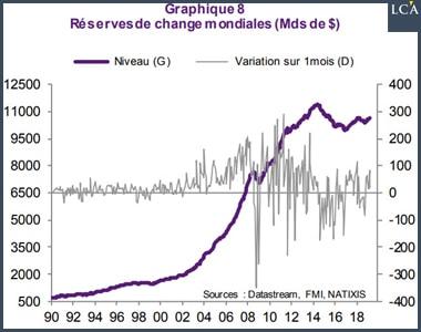 Graphique réserves de change mondiales