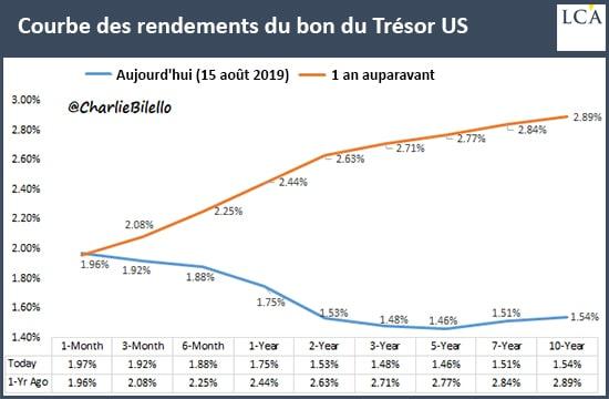 Courbe des rendements août 2018 vs 2019