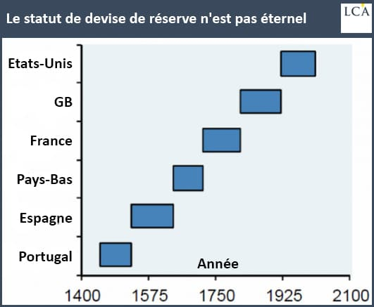 Graphique le statut de devise de réserve n'est pas éternel
