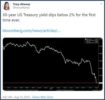 Tweet Le taux du bon à 30 ans US passe sous les 2% pour la première fois de son histoire