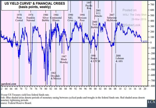 Graphique courbe des rendements et récession