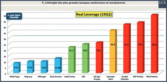 Graphique leverage de banques américaines et européennes