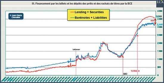 Graphique financement par les billets et dépôts
