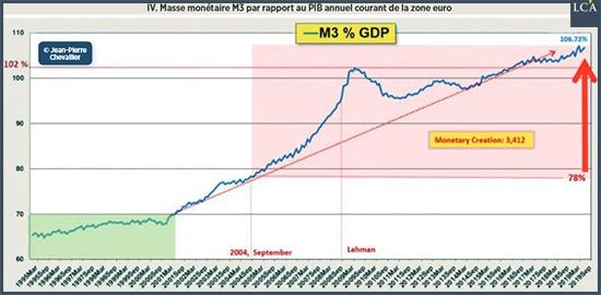Graphique masse monétaire M3
