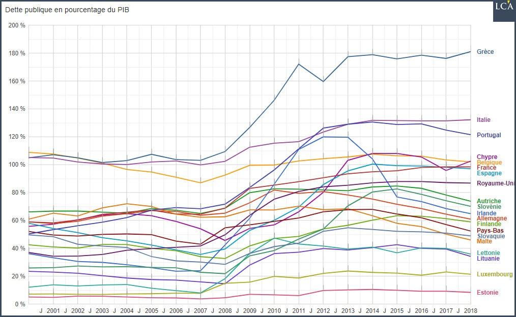 Graphique dette publique en pourcentage du PIB - ensemble