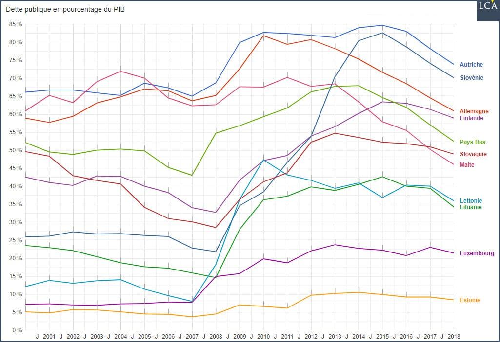 Graphique dette publique en pourcentage du PIB - Etats-fourmis