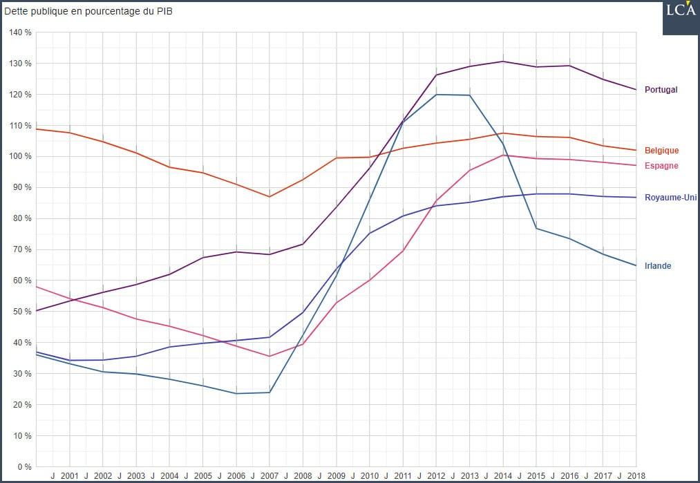 Graphique dette publique en pourcentage du PIB - ex-Etats-cigales